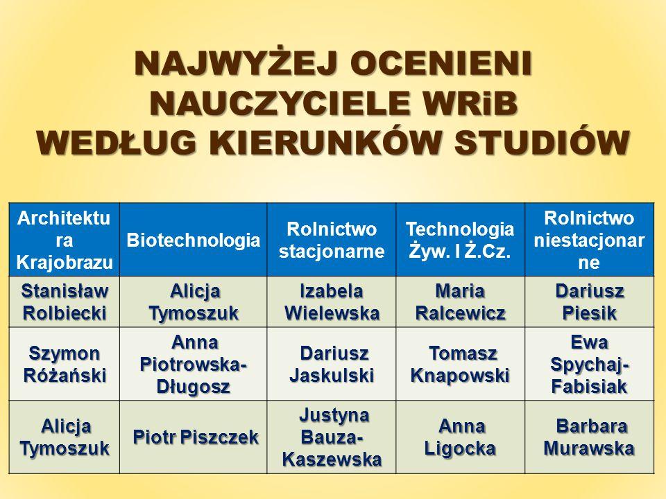 NAJWYŻEJ OCENIENI NAUCZYCIELE WRiB WEDŁUG KIERUNKÓW STUDIÓW Architektu ra Krajobrazu Biotechnologia Rolnictwo stacjonarne Technologia Żyw.