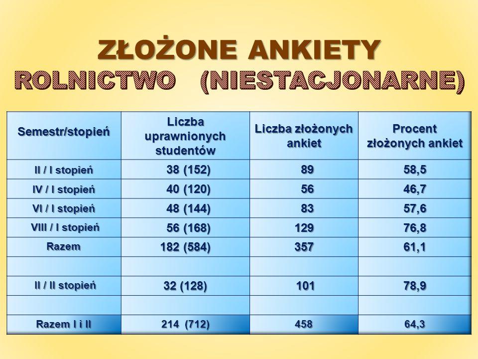 LICZBA ZŁOŻONYCH ANKIET W SEMESTRZE LETNIM 2013/2014