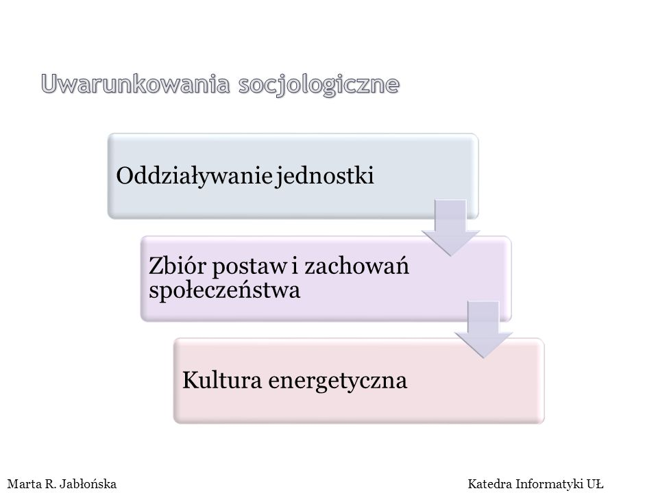 FACTORS OF RENEWABLE ENERGY RESOURCES' DEVELOPMENT AT A COMMUNE LEVEL Marta R. JabłońskaKatedra Informatyki UŁ Oddziaływanie jednostki Zbiór postaw i