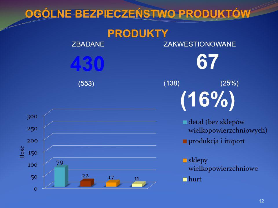 12 430 67 (16%) OGÓLNE BEZPIECZEŃSTWO PRODUKTÓW PRODUKTY (553) (138) (25%) ZBADANEZAKWESTIONOWANE