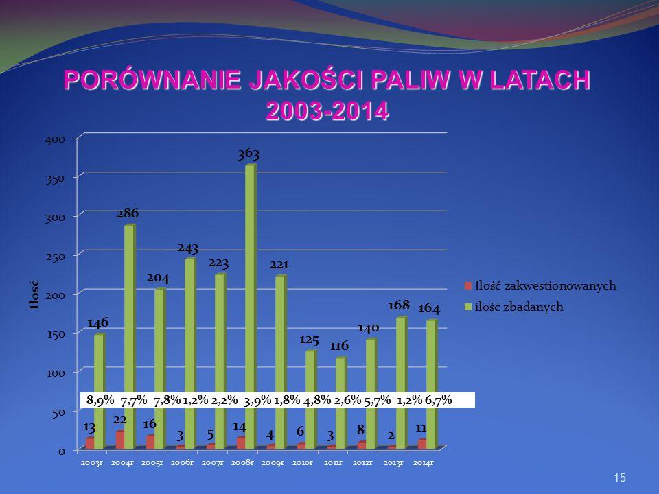 15 PORÓWNANIE JAKOŚCI PALIW W LATACH 2003-2014