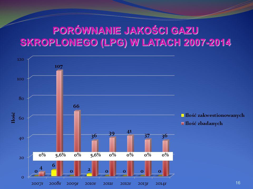 16 PORÓWNANIE JAKOŚCI GAZU SKROPLONEGO (LPG) W LATACH 2007-2014