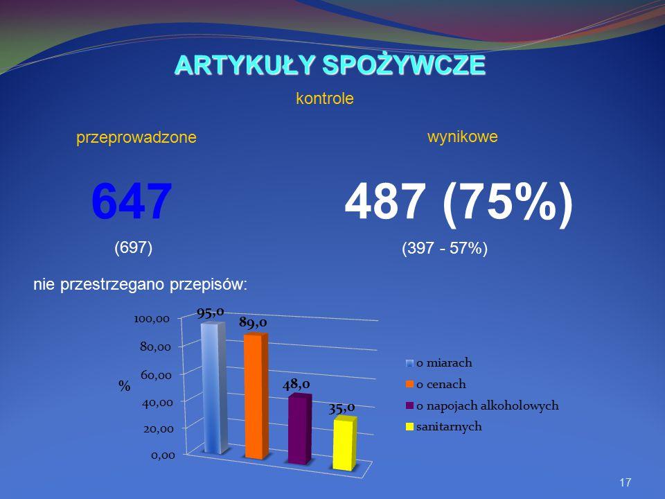 17 647487 (75%) nie przestrzegano przepisów: ARTYKUŁY SPOŻYWCZE kontrole (697) (397 - 57%) wynikowe przeprowadzone