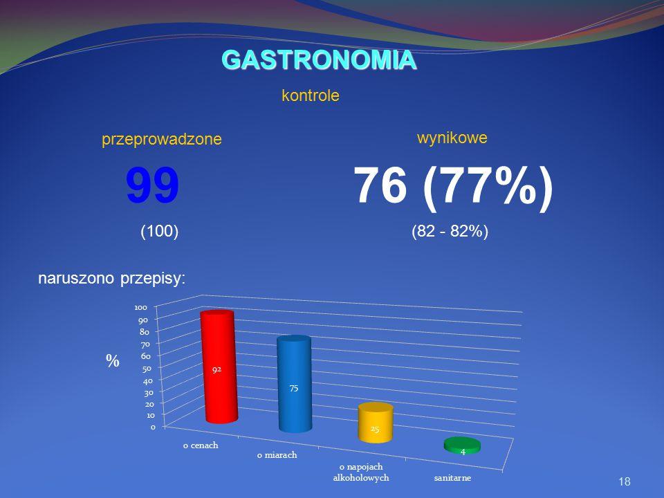 18 99 76 (77%) naruszono przepisy: GASTRONOMIA wynikowe (100)(82 - 82%) kontrole przeprowadzone