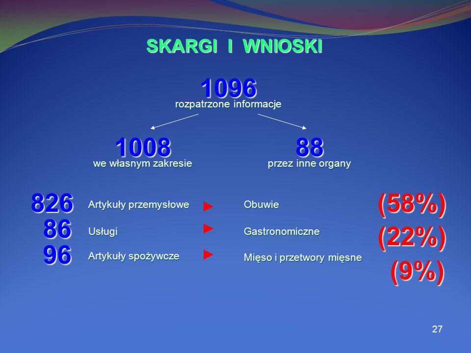 27 1096 100888 rozpatrzone informacje we własnym zakresie przez inne organy SKARGI I WNIOSKI 826 Artykuły przemysłowe (58%) Obuwie 86 Usługi (22%) Gas