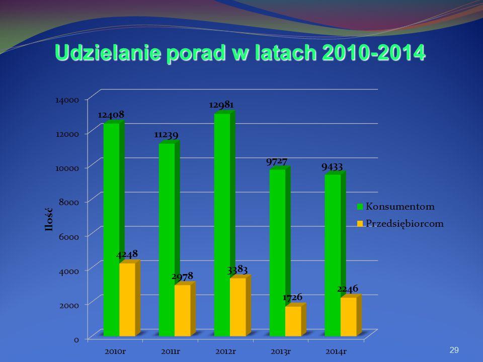 29 Udzielanie porad w latach 2010-2014