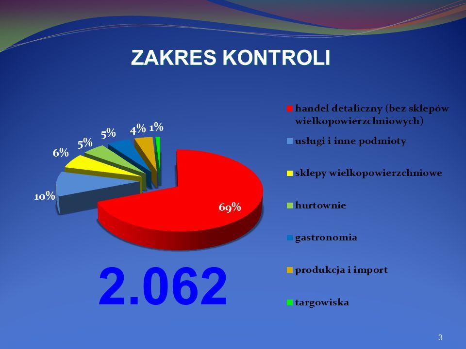 3 ZAKRES KONTROLI 2.062