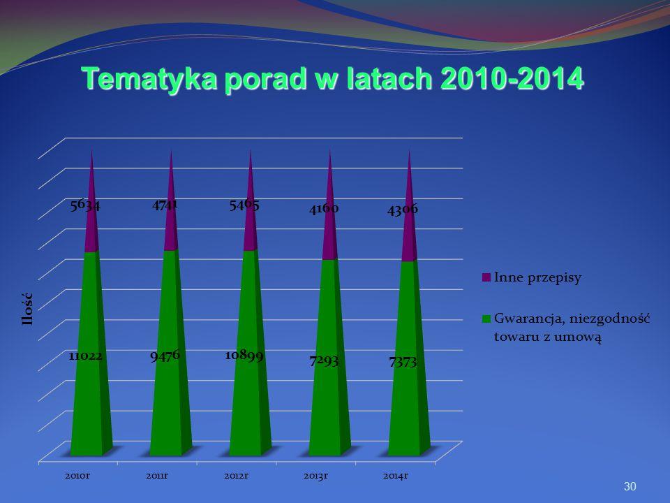 30 Tematyka porad w latach 2010-2014