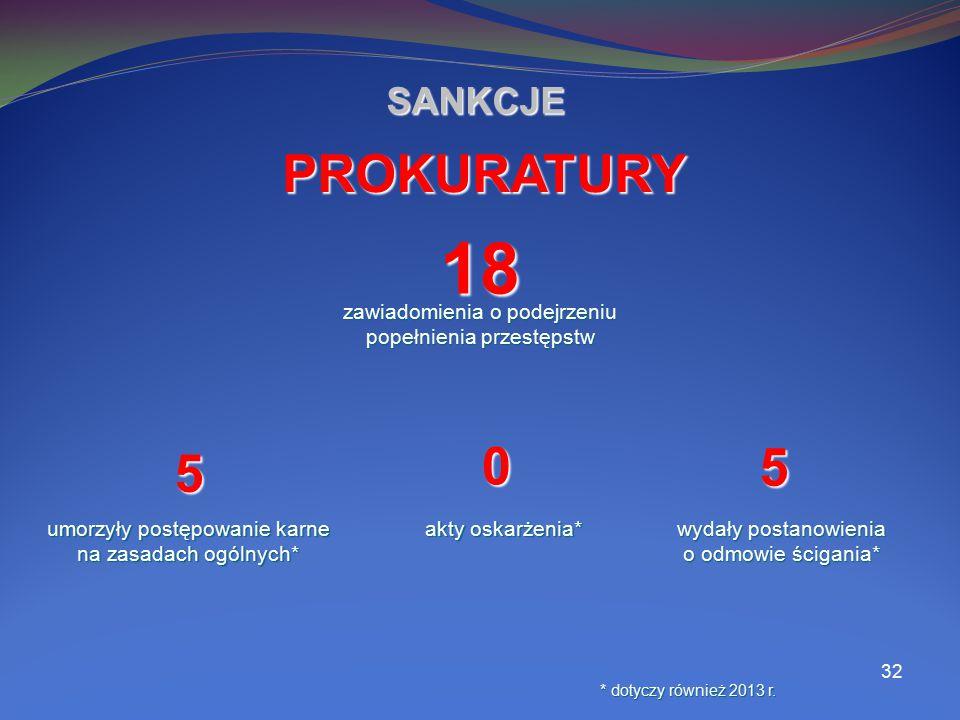 32 SANKCJE 18 zawiadomienia o podejrzeniu popełnienia przestępstw PROKURATURY 5 umorzyły postępowanie karne na zasadach ogólnych* 5 wydały postanowien