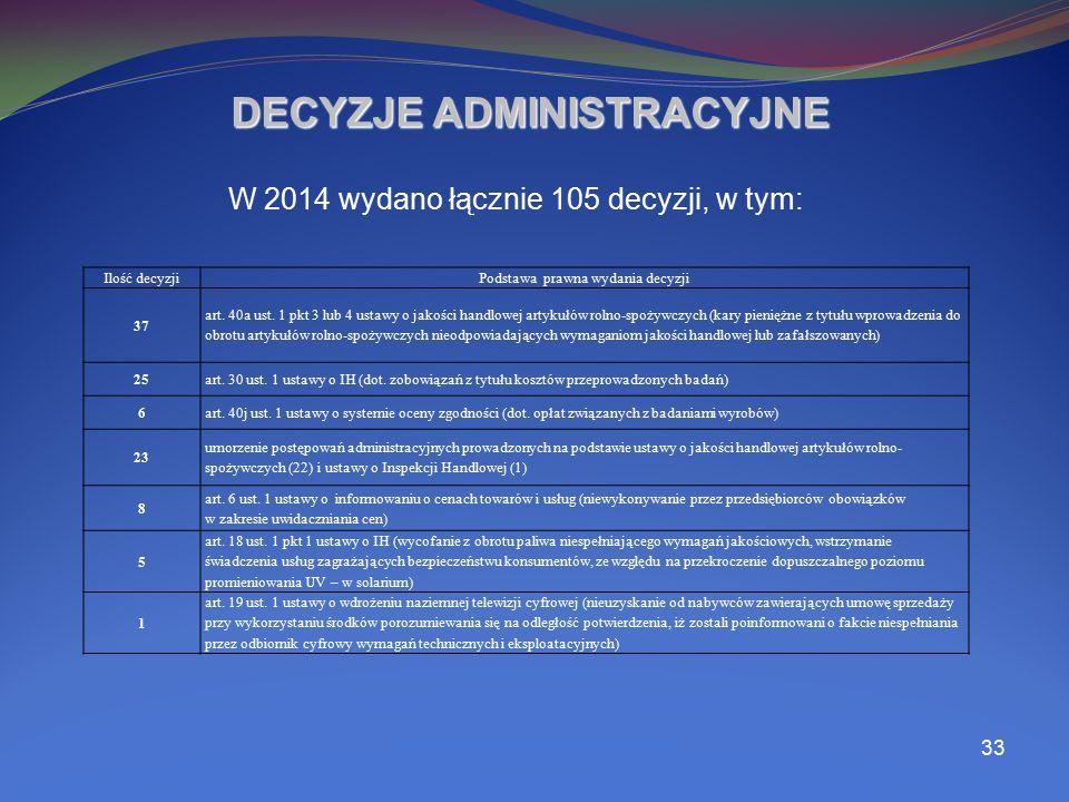 33 DECYZJE ADMINISTRACYJNE W 2014 wydano łącznie 105 decyzji, w tym: Ilość decyzjiPodstawa prawna wydania decyzji 37 art. 40a ust. 1 pkt 3 lub 4 ustaw
