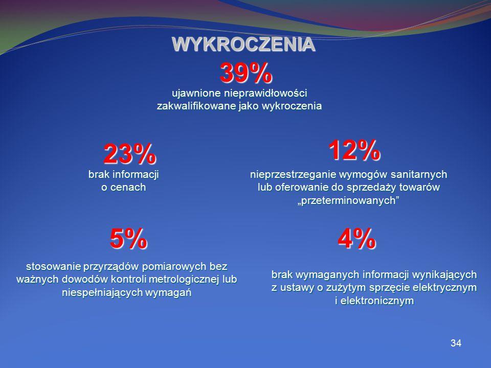 34 WYKROCZENIA 39% 23% 12% ujawnione nieprawidłowości zakwalifikowane jako wykroczenia brak informacji o cenach nieprzestrzeganie wymogów sanitarnych