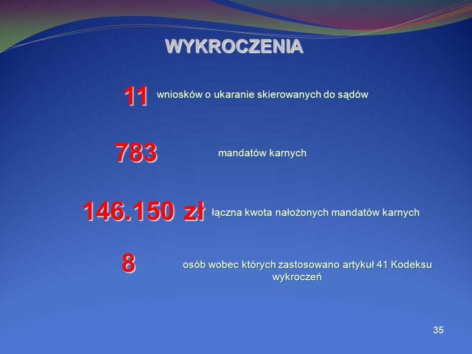 35 WYKROCZENIA 11 783 146.150 zł 8 wniosków o ukaranie skierowanych do sądów wniosków o ukaranie skierowanych do sądów mandatów karnych mandatów karny