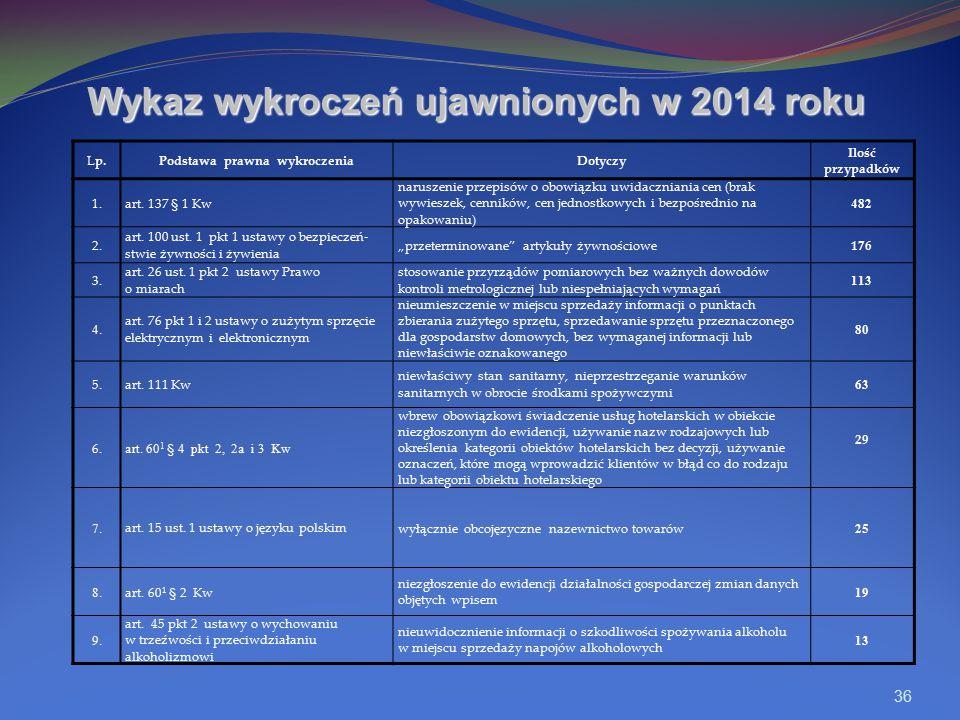 36 Wykaz wykroczeń ujawnionych w 2014 roku Lp.Podstawa prawna wykroczeniaDotyczy Ilość przypadków 1.art. 137 § 1 Kw naruszenie przepisów o obowiązku u