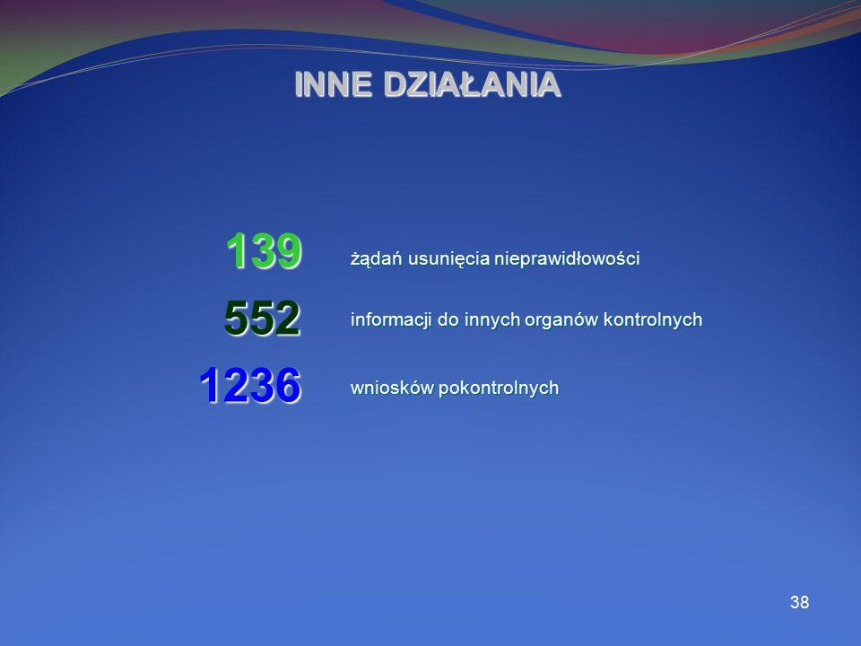 38 INNE DZIAŁANIA 139 552 552 żądań usunięcia nieprawidłowości informacji do innych organów kontrolnych wniosków pokontrolnych 1236