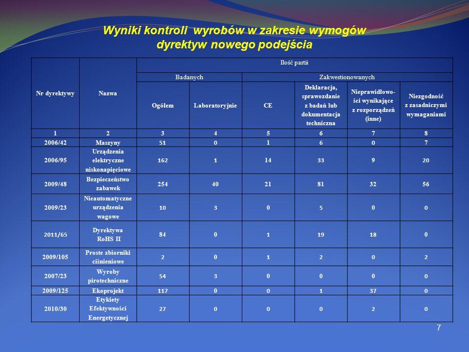 Wyniki kontroli wyrobów w zakresie wymogów dyrektyw nowego podejścia 7 Nr dyrektywyNazwa Ilość partii BadanychZakwestionowanych OgółemLaboratoryjnieCE