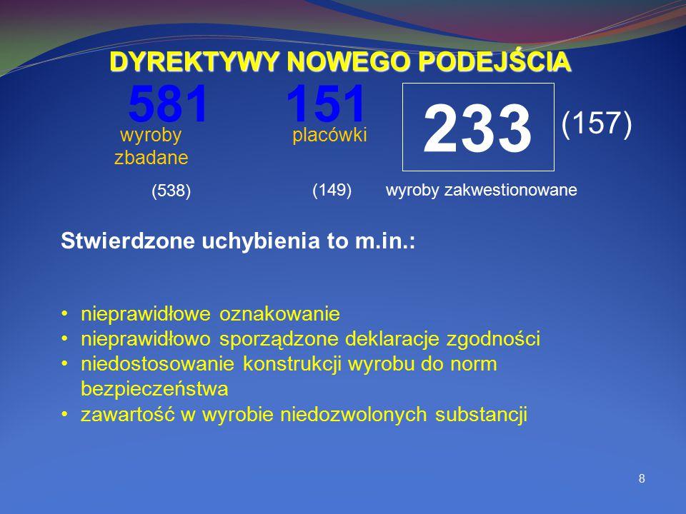 8 581 wyroby zbadane 151 placówki Stwierdzone uchybienia to m.in.: nieprawidłowe oznakowanie nieprawidłowo sporządzone deklaracje zgodności niedostoso