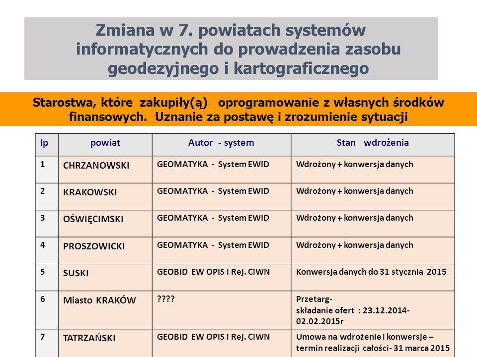 Zmiana w 7. powiatach systemów informatycznych do prowadzenia zasobu geodezyjnego i kartograficznego 10 lppowiatAutor - systemStan wdrożenia 1 CHRZANO