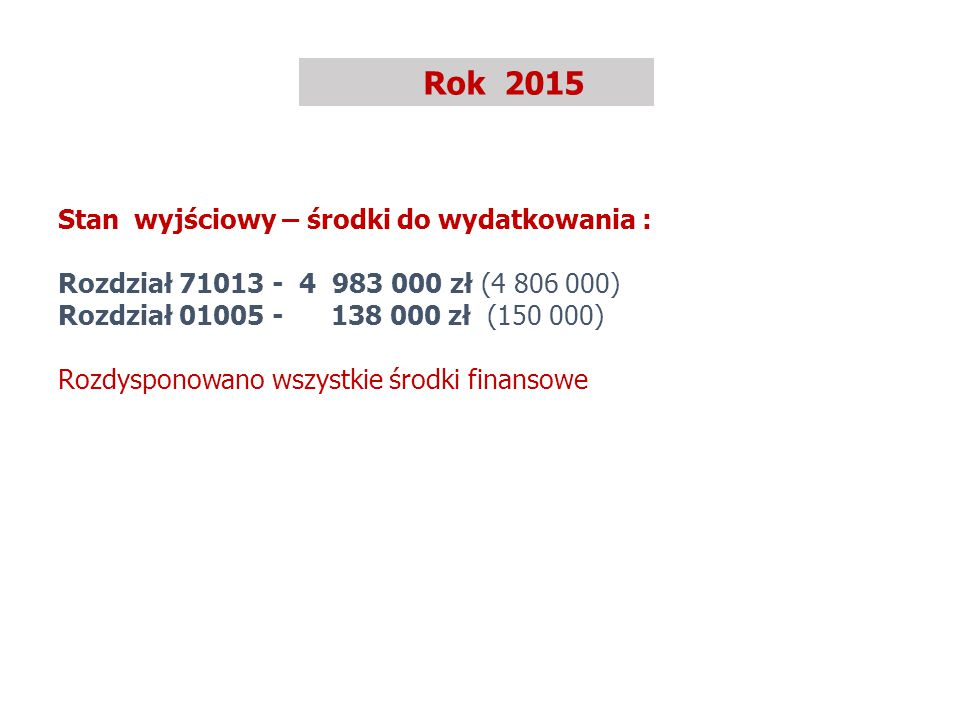 Rok 2015 Stan wyjściowy – środki do wydatkowania : Rozdział 71013 - 4 983 000 zł (4 806 000) Rozdział 01005 - 138 000 zł (150 000) Rozdysponowano wszystkie środki finansowe