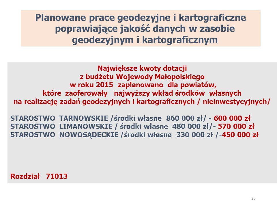 Planowane prace geodezyjne i kartograficzne poprawiające jakość danych w zasobie geodezyjnym i kartograficznym 25 Największe kwoty dotacji z budżetu Wojewody Małopolskiego w roku 2015 zaplanowano dla powiatów, które zaoferowały najwyższy wkład środków własnych na realizację zadań geodezyjnych i kartograficznych / nieinwestycyjnych/ STAROSTWO TARNOWSKIE /środki własne 860 000 zł/ - 600 000 zł STAROSTWO LIMANOWSKIE / środki własne 480 000 zł/- 570 000 zł STAROSTWO NOWOSĄDECKIE /środki własne 330 000 zł /-450 000 zł Rozdział 71013