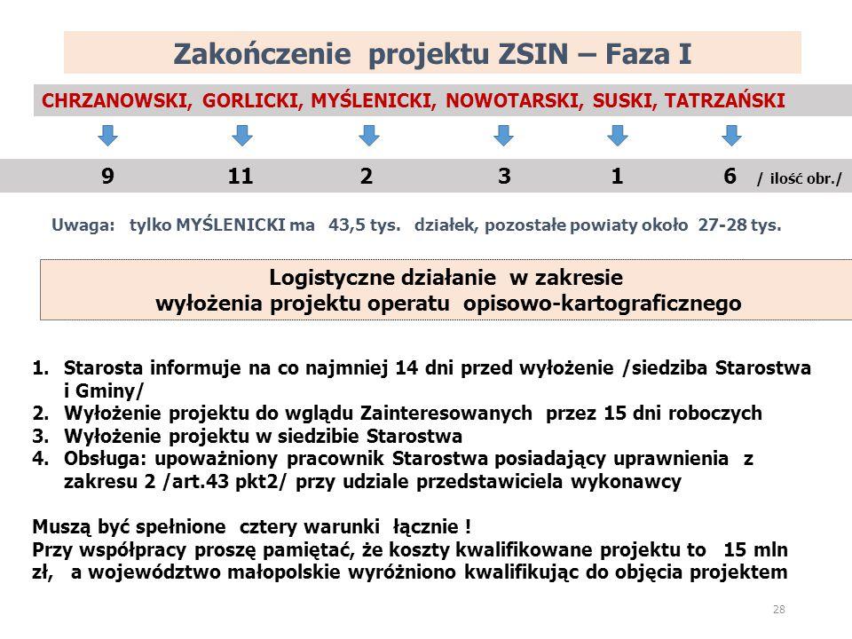 Zakończenie projektu ZSIN – Faza I 28 CHRZANOWSKI, GORLICKI, MYŚLENICKI, NOWOTARSKI, SUSKI, TATRZAŃSKI 9 11 2 3 1 6 / ilość obr./ Uwaga: tylko MYŚLENICKI ma 43,5 tys.