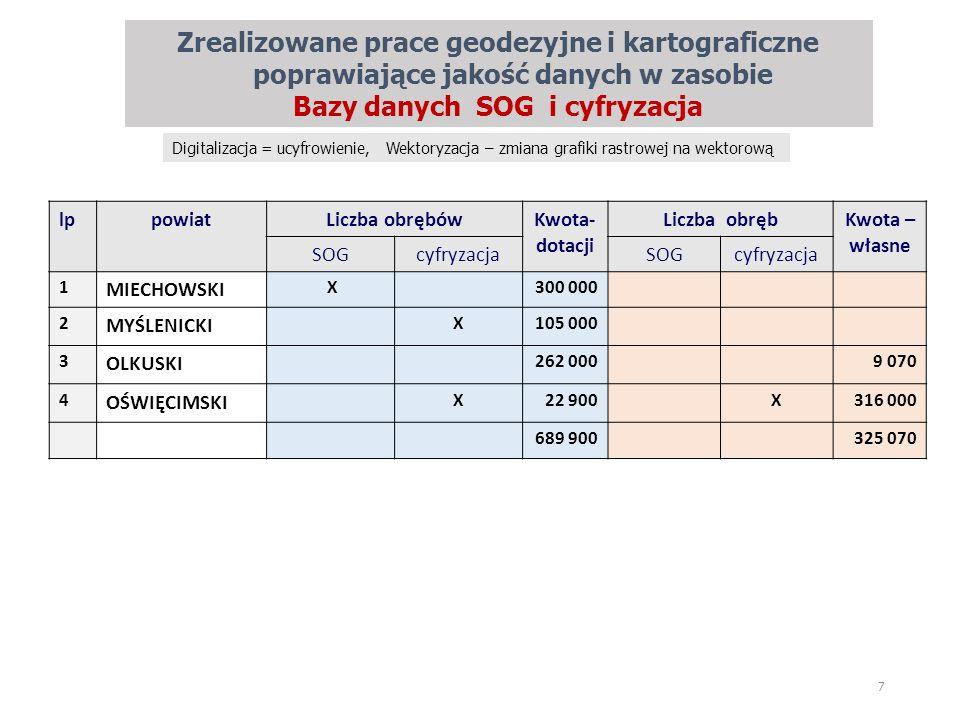 Zrealizowane prace geodezyjne i kartograficzne poprawiające jakość danych w zasobie Bazy danych SOG i cyfryzacja 7 lppowiatLiczba obrębówKwota- dotacji Liczba obrębKwota – własne SOGcyfryzacjaSOGcyfryzacja 1 MIECHOWSKI X300 000 2 MYŚLENICKI X105 000 3 OLKUSKI 262 0009 070 4 OŚWIĘCIMSKI X22 900X316 000 689 900325 070 Digitalizacja = ucyfrowienie, Wektoryzacja – zmiana grafiki rastrowej na wektorową