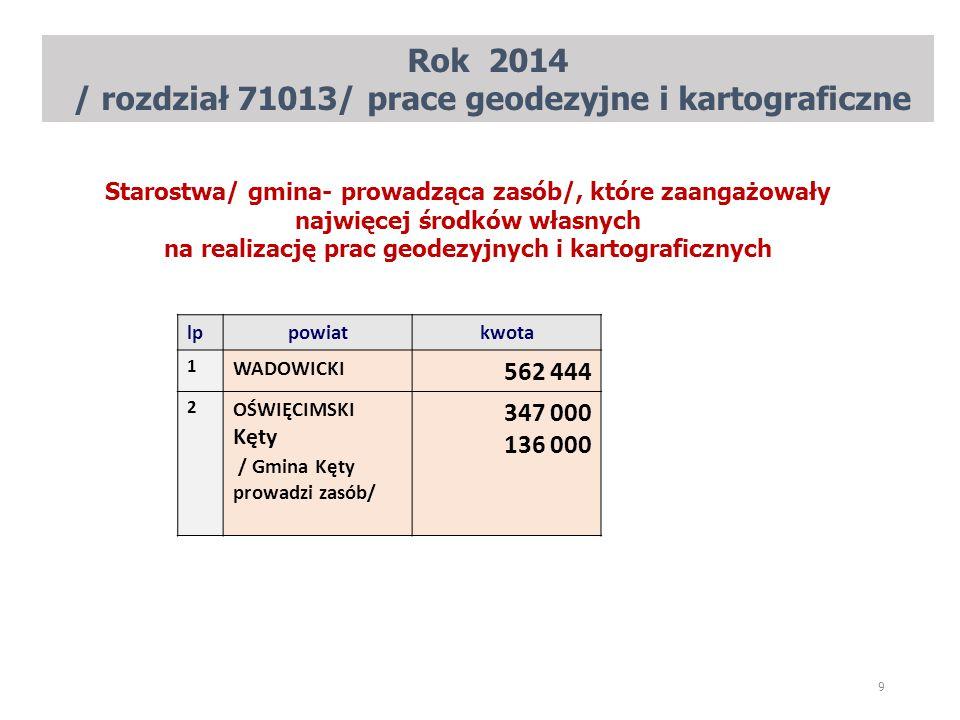 Rok 2014 / rozdział 71013/ prace geodezyjne i kartograficzne 9 lppowiatkwota 1 WADOWICKI 562 444 2 OŚWIĘCIMSKI Kęty / Gmina Kęty prowadzi zasób/ 347 0