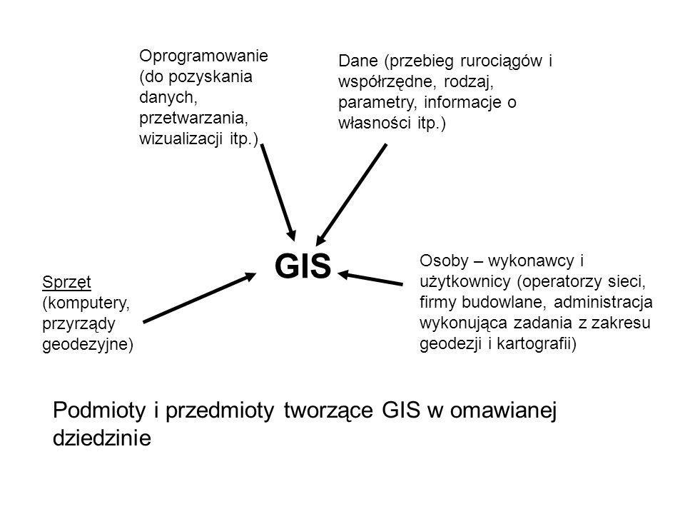 GIS Sprzęt (komputery, przyrządy geodezyjne) Oprogramowanie (do pozyskania danych, przetwarzania, wizualizacji itp.) Dane (przebieg rurociągów i współ