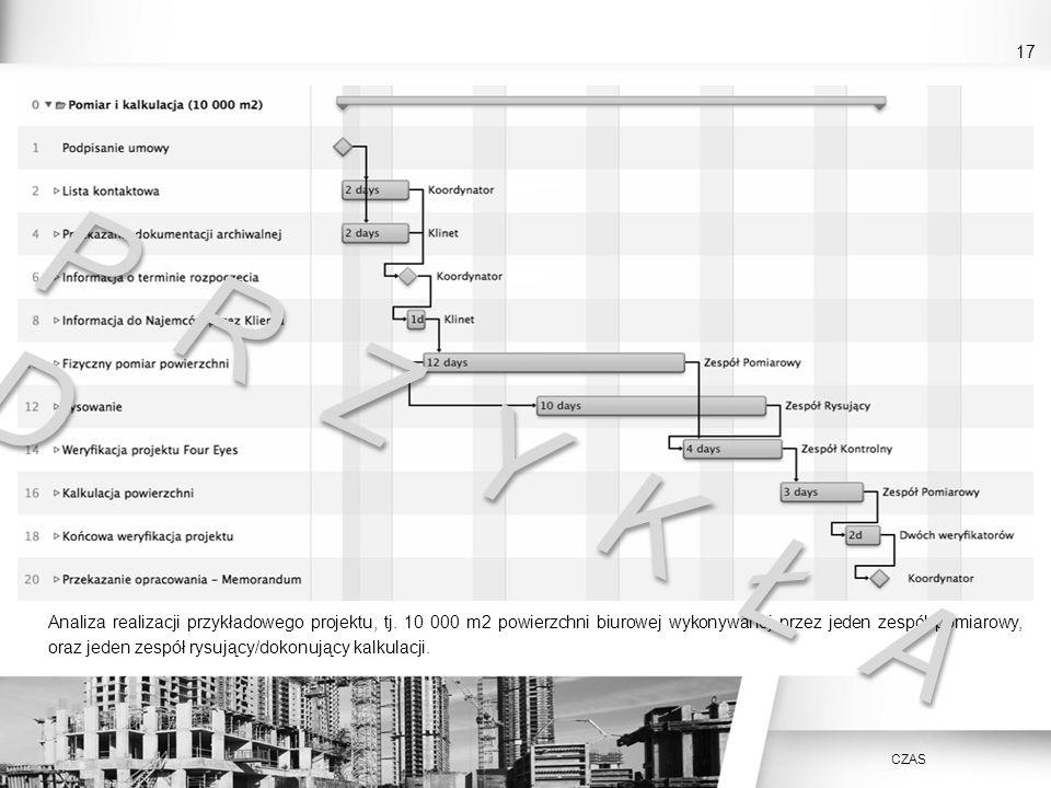 17 Analiza realizacji przykładowego projektu, tj. 10 000 m2 powierzchni biurowej wykonywanej przez jeden zespół pomiarowy, oraz jeden zespół rysujący/