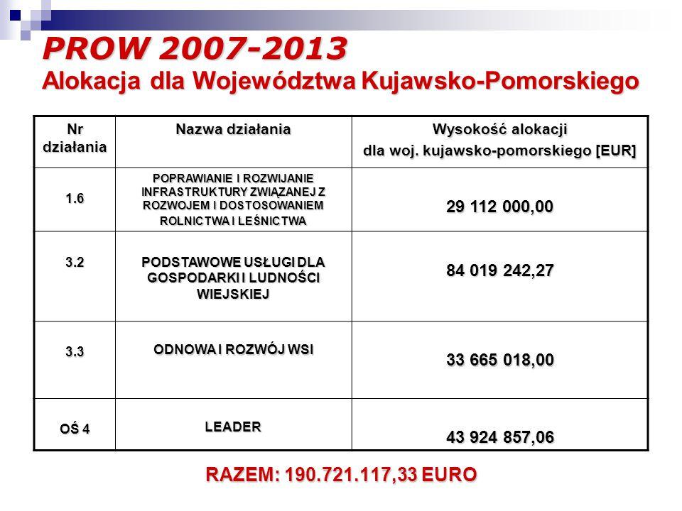 PROW 2007-2013 Alokacja dla Województwa Kujawsko-Pomorskiego Nr działania Nazwa działania Wysokość alokacji dla woj.