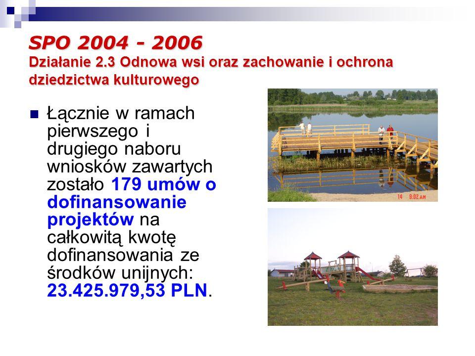SPO 2004 - 2006 Działanie 2.3 Odnowa wsi oraz zachowanie i ochrona dziedzictwa kulturowego Łącznie w ramach pierwszego i drugiego naboru wniosków zawartych zostało 179 umów o dofinansowanie projektów na całkowitą kwotę dofinansowania ze środków unijnych: 23.425.979,53 PLN.