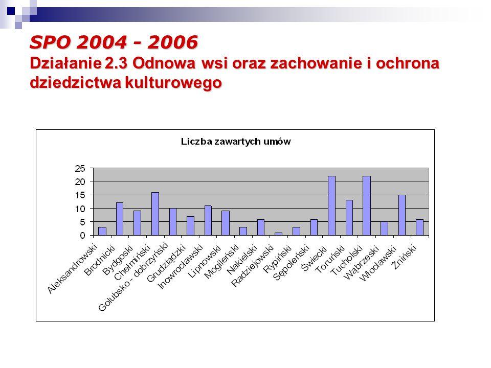 SPO 2004 - 2006 Działanie 2.3 Odnowa wsi oraz zachowanie i ochrona dziedzictwa kulturowego