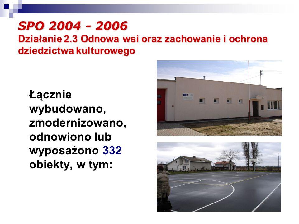 Łącznie wybudowano, zmodernizowano, odnowiono lub wyposażono 332 obiekty, w tym: