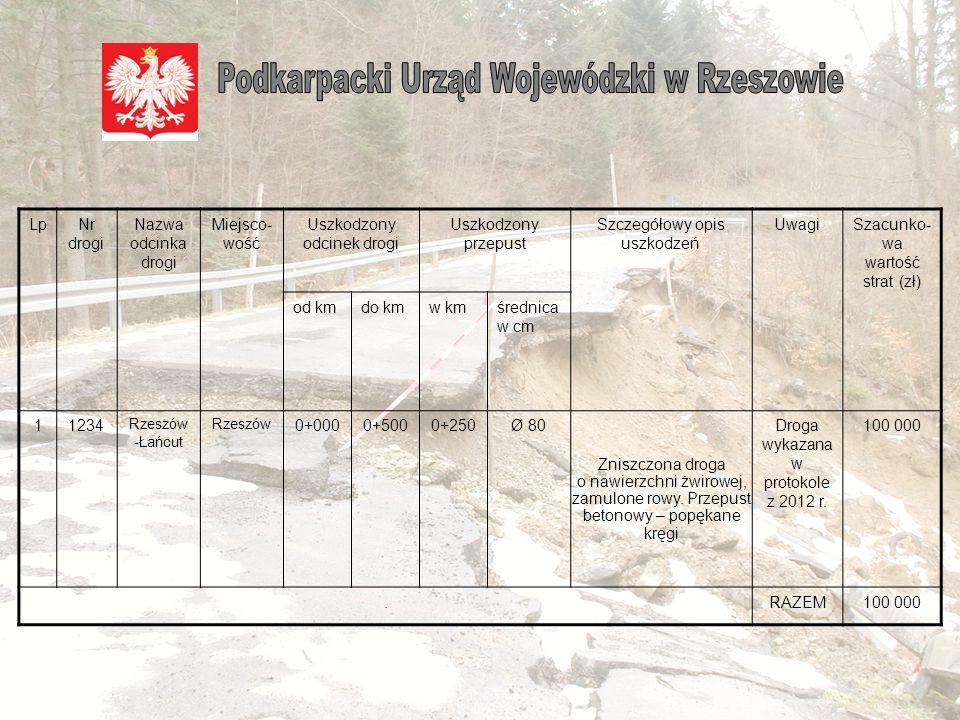 Komisje gminne/powiatowe zobowiązane są do precyzyjnego określenia lokalizacji powstałej szkody, poprzez podanie numeru drogi ewentualnie numeru ewidencyjnego działki, jak również wskazanie kilometrażu, na jakim straty wystąpiły.