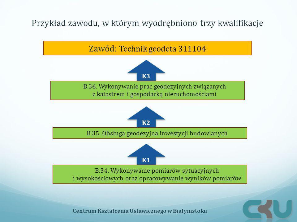 Przykład zawodu, w którym wyodrębniono trzy kwalifikacje Centrum Kształcenia Ustawicznego w Białymstoku K3 K2 K1 Zawód: Technik geodeta 311104 B.34. W