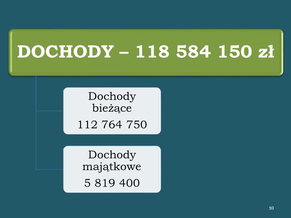 DOCHODY – 118 584 150 zł Dochody bieżące 112 764 750 Dochody majątkowe 5 819 400 10