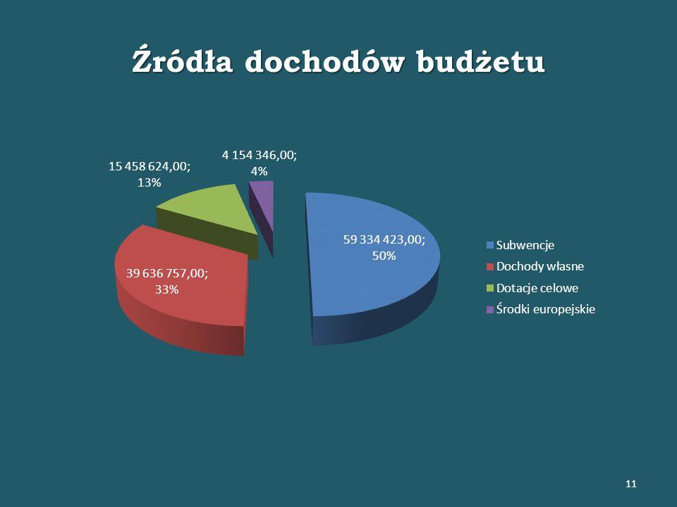 Źródła dochodów budżetu 11