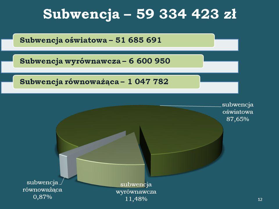 Subwencja – 59 334 423 zł Subwencja oświatowa – 51 685 691Subwencja wyrównawcza – 6 600 950Subwencja równoważąca – 1 047 782 12