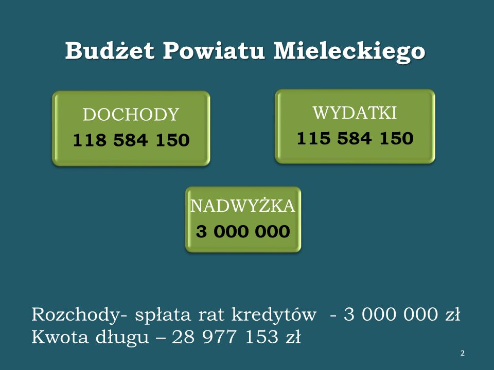 DOCHODY 118 584 150 NADWYŻKA 3 000 000 WYDATKI 115 584 150 Budżet Powiatu Mieleckiego 2 Rozchody- spłata rat kredytów - 3 000 000 zł Kwota długu – 28 977 153 zł