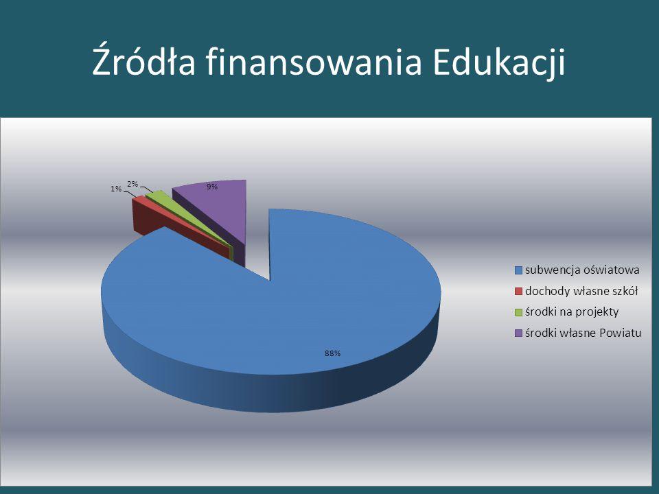 Źródła finansowania Edukacji