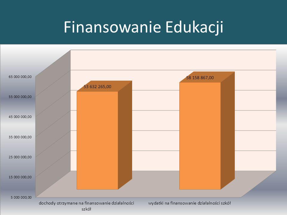 Finansowanie Edukacji