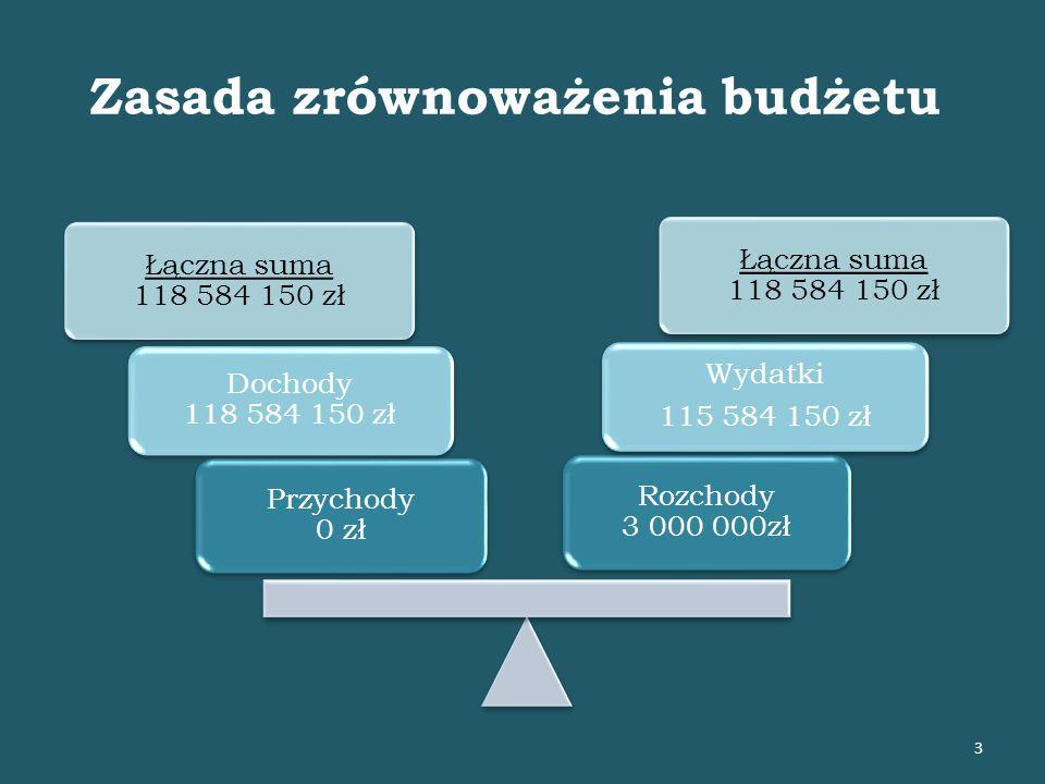 Struktura dochodów własnych