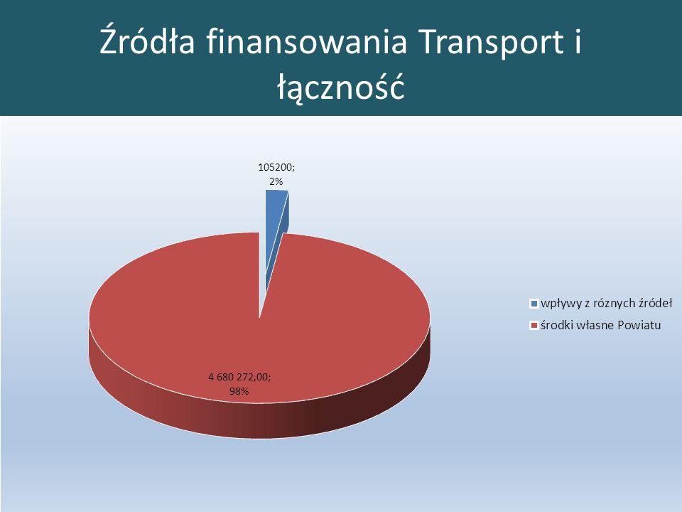 Źródła finansowania Transport i łączność