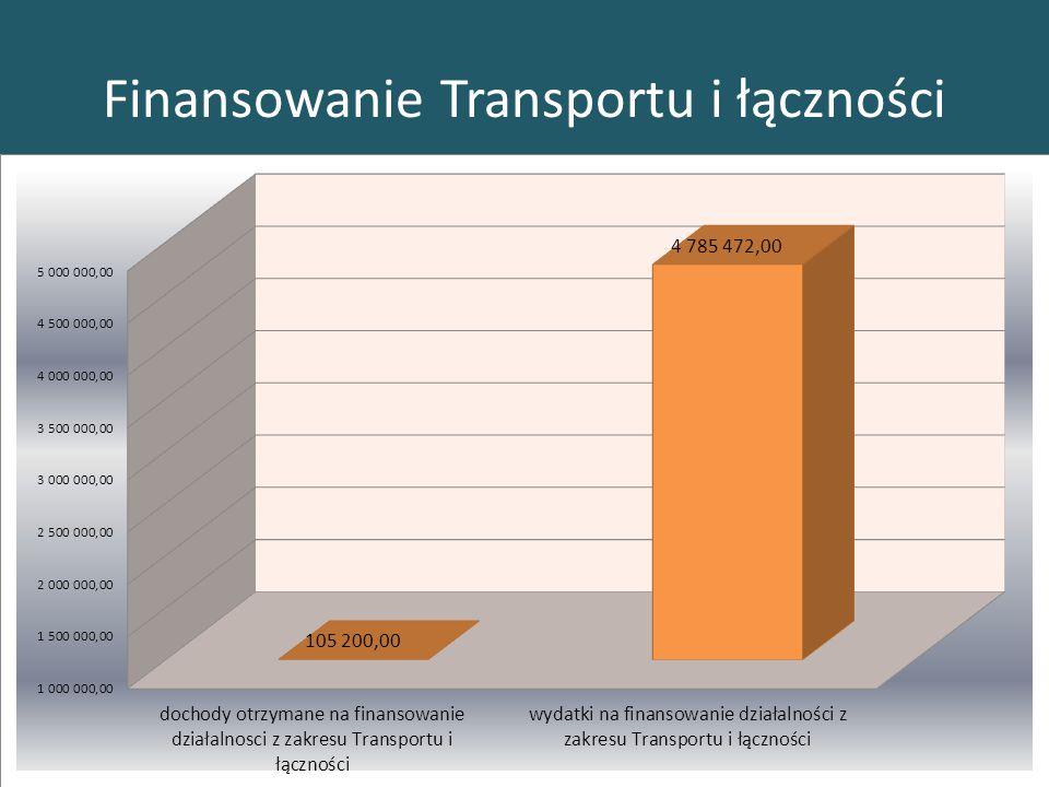 Finansowanie Transportu i łączności