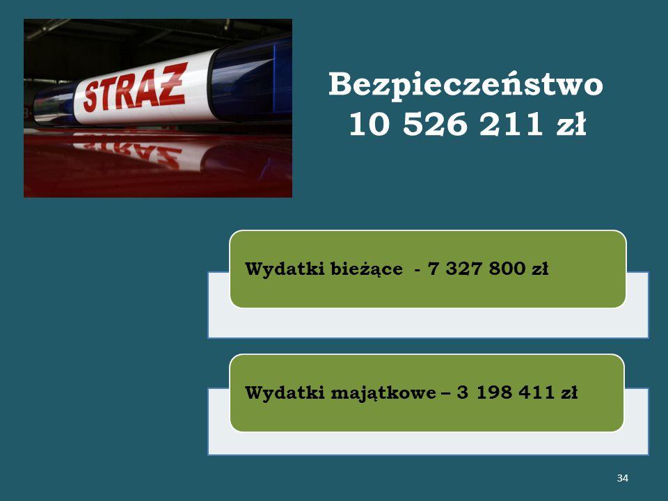 Bezpieczeństwo 10 526 211 zł Wydatki bieżące - 7 327 800 złWydatki majątkowe – 3 198 411 zł 34