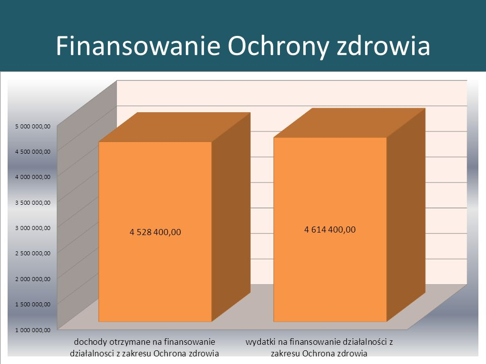Finansowanie Ochrony zdrowia