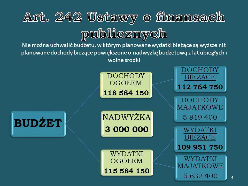 Środki europejskie – 4 154 346 zł Projekty bieżące 1 485 012 Projekty majątkowe 2 669 334 15