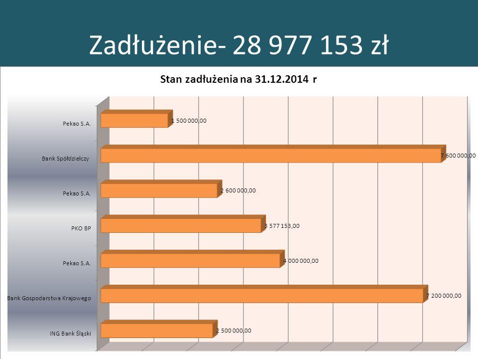 Zadłużenie- 28 977 153 zł