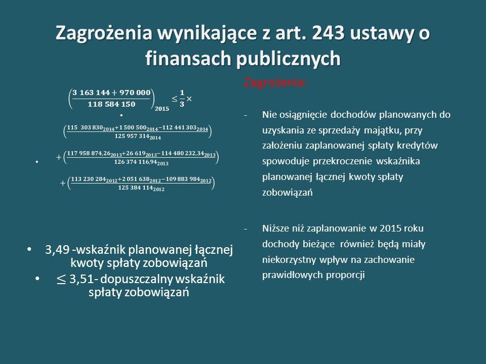 Dochody budżetu Powiatu Mieleckiego