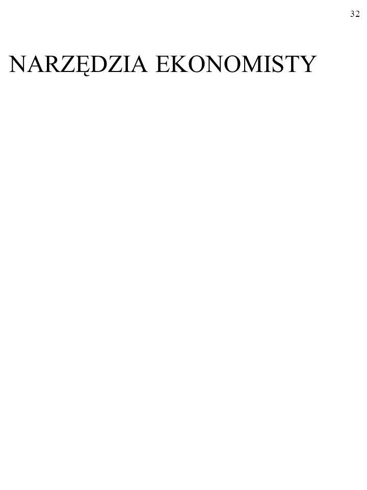 """31 Które z tych wypowiedzi są opiniami makroekonomisty, które zaś przypisałbyś mikroekonomiście: a)""""Tempo inflacji w Polsce w styczniu 1990 r."""