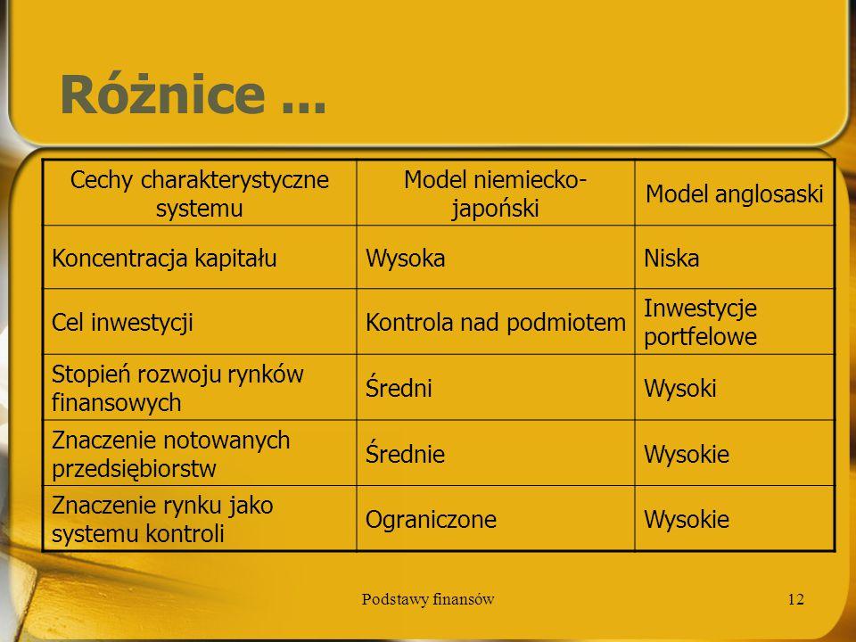 Podstawy finansów12 Różnice... Cechy charakterystyczne systemu Model niemiecko- japoński Model anglosaski Koncentracja kapitałuWysokaNiska Cel inwesty